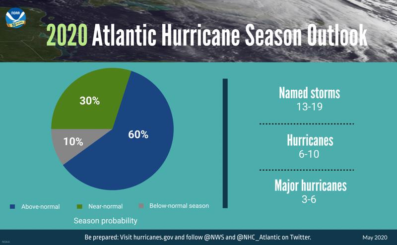 NOAA predicts above normal 2020 Atlantic Hurricane season